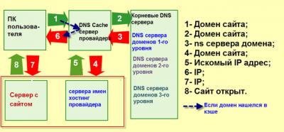 DNS-foto-640x480