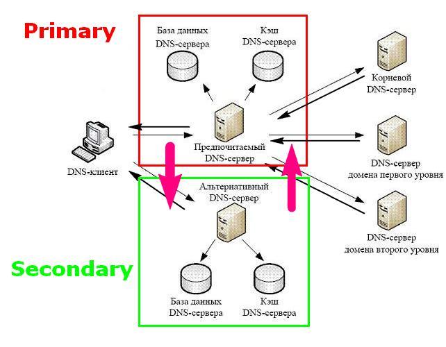 Как сделать сервер с доменом