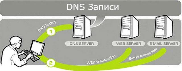 DNS записи