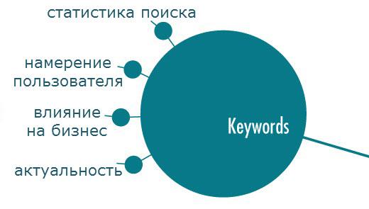 подбор-ключевых-слов