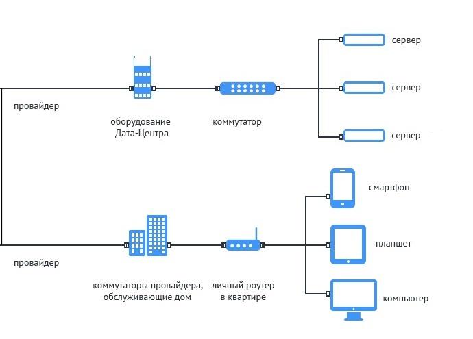 Как создать локальную хостинг как установить dle на хостинг timeweb