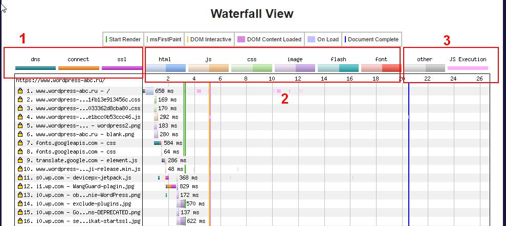 Анализ времени загрузки сайта WebPagetest Test