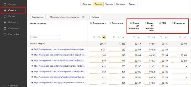 Анализ времени загрузки Яндекс