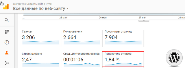 настройка показателя отказов Google Analytics