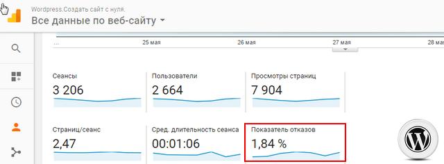 настройка показателя отказов Google Analytics