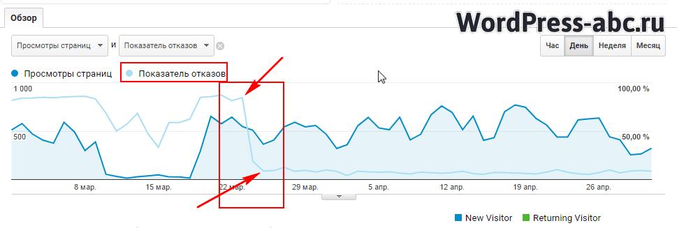 результаты точной настройки Google Analytics