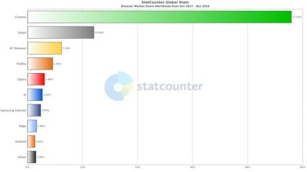статистике StatCounter