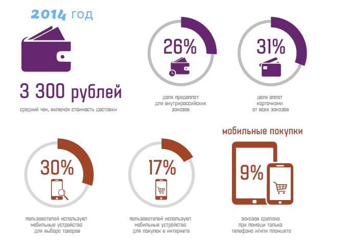 Средний чек по России