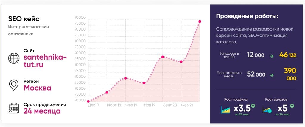 фото роста трафика