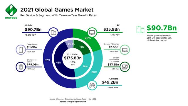 Рынок игр