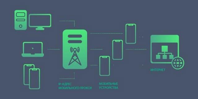 мобильный прокси сервер